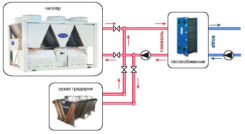 Воздушный теплообменник для гликоля Кожухотрубный испаритель WTK SCE 73 Канск