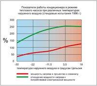 ГРАФИК 2. Показатели работы кондиционера в режиме насоса при различных температурах наружного воздуха