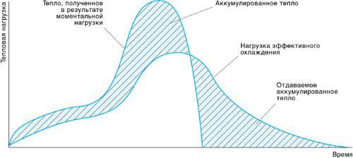 Рис. 1. Тепловая нагрузка от солнечного излучения на участок стены