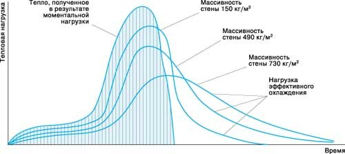 Рис. 2. Развитие эффективной тепловой нагрузки излучения на стены различной толщины
