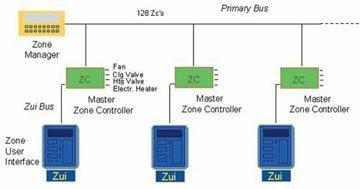 Оборудование систем вентиляции или кондиционирования воздуха системами автоматического управления позволяет снизить...