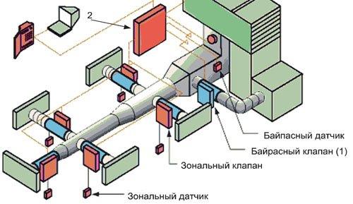 Принципиальная схема системы с
