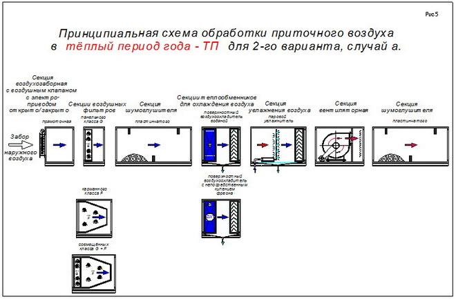 Принципиальная схема обработки приточного воздуха в тёплый период года